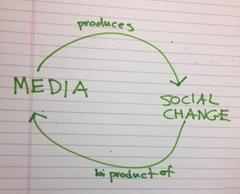 Media causes social change causes media